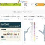 様々なインフォグラフィックスを集めたサイト「infogra.me」