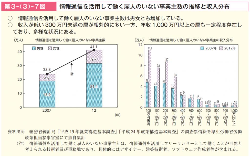 平成30年(2018年)厚労省が発表した調査