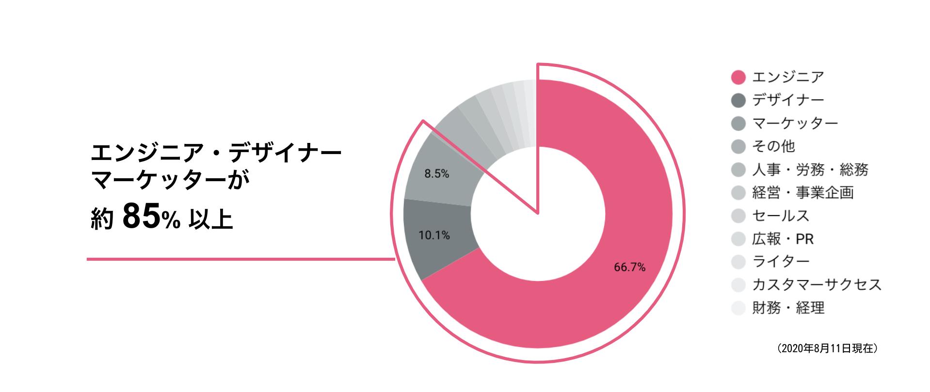 エンジニア・デザイナー・マーケッターが約85%以上