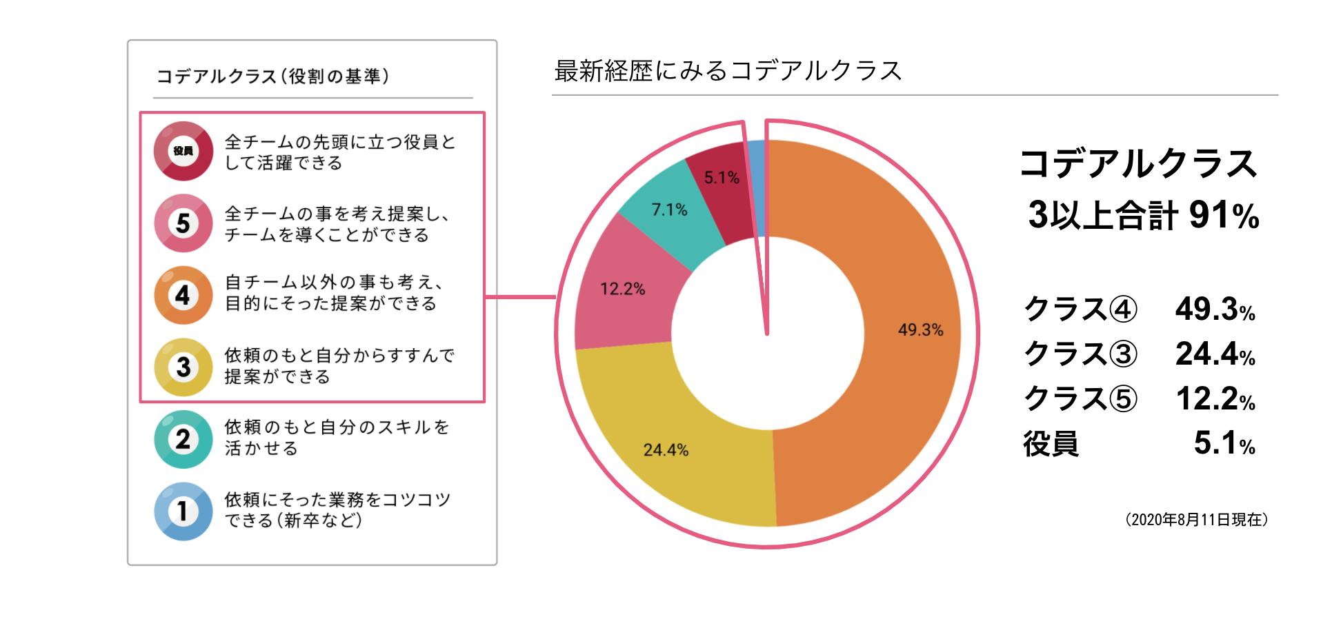 コデアルクラス3以上が91%