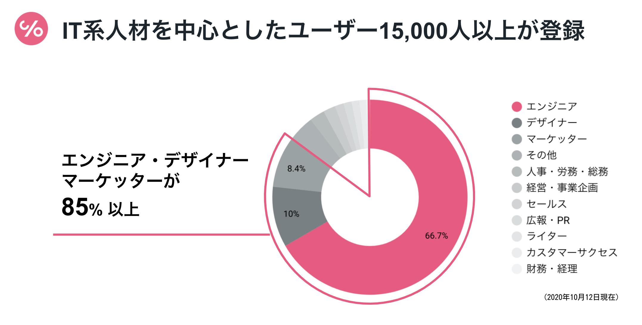 IT系人材を中心としたユーザー15,000人以上が登録